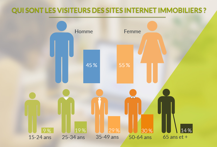 profil des visiteurs de sites immobiliers